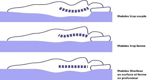 Le matelas m moire de forme et votre sommeil - Densite d un matelas ...
